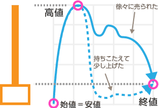 トンカチ(陽線)